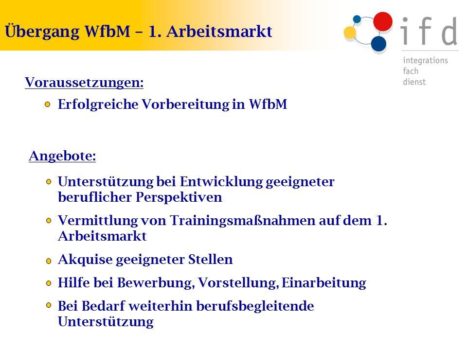 Übergang WfbM – 1. Arbeitsmarkt Voraussetzungen: Angebote: Erfolgreiche Vorbereitung in WfbM Unterstützung bei Entwicklung geeigneter beruflicher Pers
