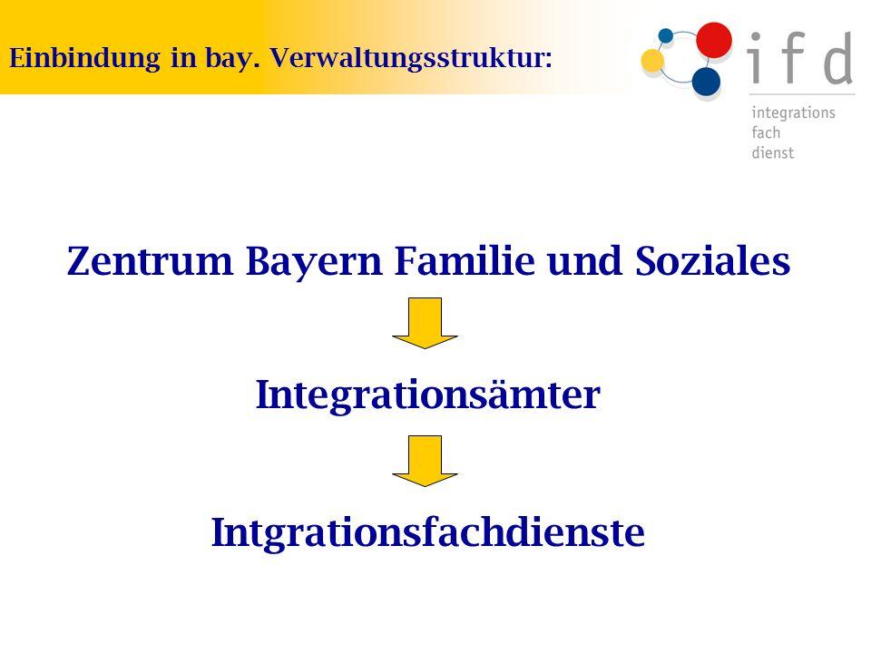 Zentrum Bayern Familie und Soziales Einbindung in bay. Verwaltungsstruktur: Integrationsämter Intgrationsfachdienste