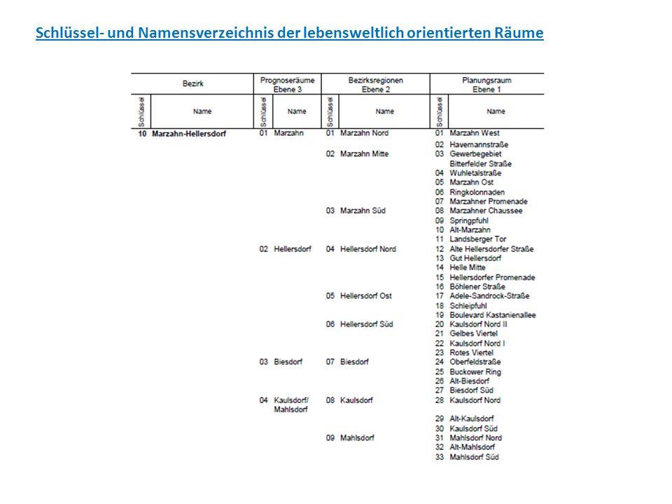 Schlüssel- und Namensverzeichnis der lebensweltlich orientierten Räume