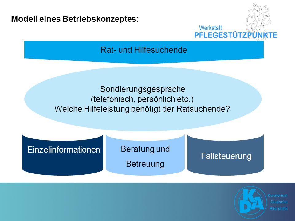 Kuratorium Deutsche Altershilfe Kuratorium Deutsche Altershilfe Modell eines Betriebskonzeptes: Sondierungsgespräche (telefonisch, persönlich etc.) Welche Hilfeleistung benötigt der Ratsuchende.