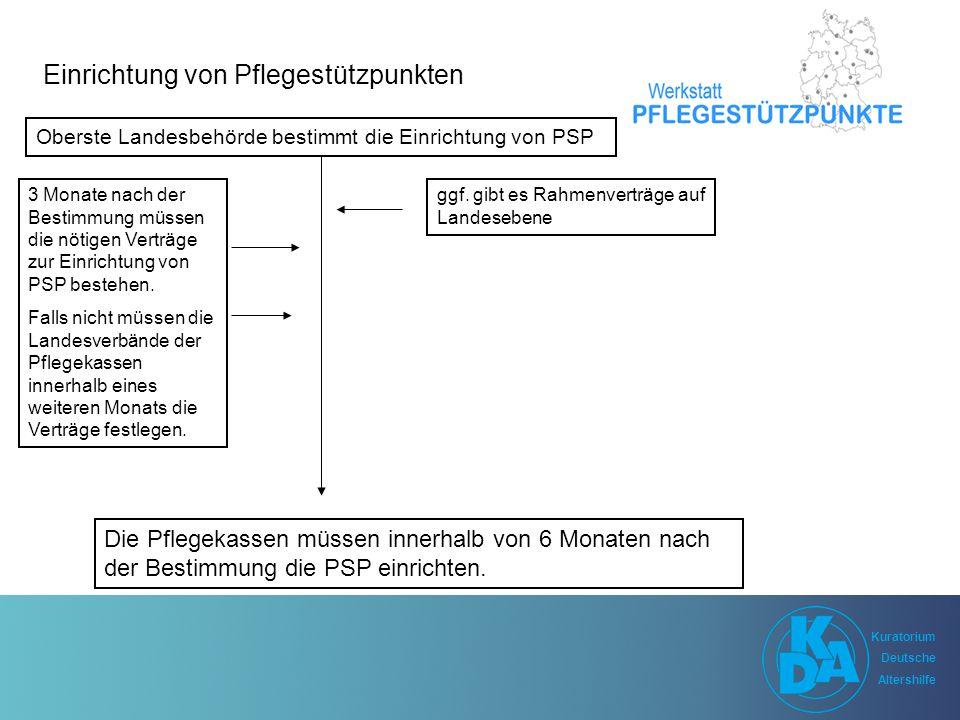 Kuratorium Deutsche Altershilfe Kuratorium Deutsche Altershilfe 3.