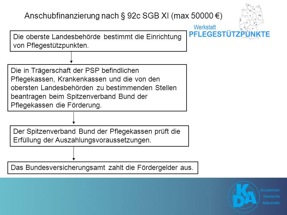 Kuratorium Deutsche Altershilfe Kuratorium Deutsche Altershilfe Anschubfinanzierung nach § 92c SGB XI (max 50000 €) Die oberste Landesbehörde bestimmt die Einrichtung von Pflegestützpunkten.