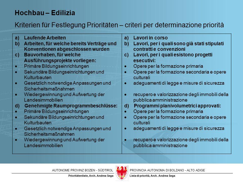 AUTONOME PROVINZ BOZEN - SÜDTIROLPROVINCIA AUTONOMA DI BOLZANO - ALTO ADIGE Lista di priorità, Arch.