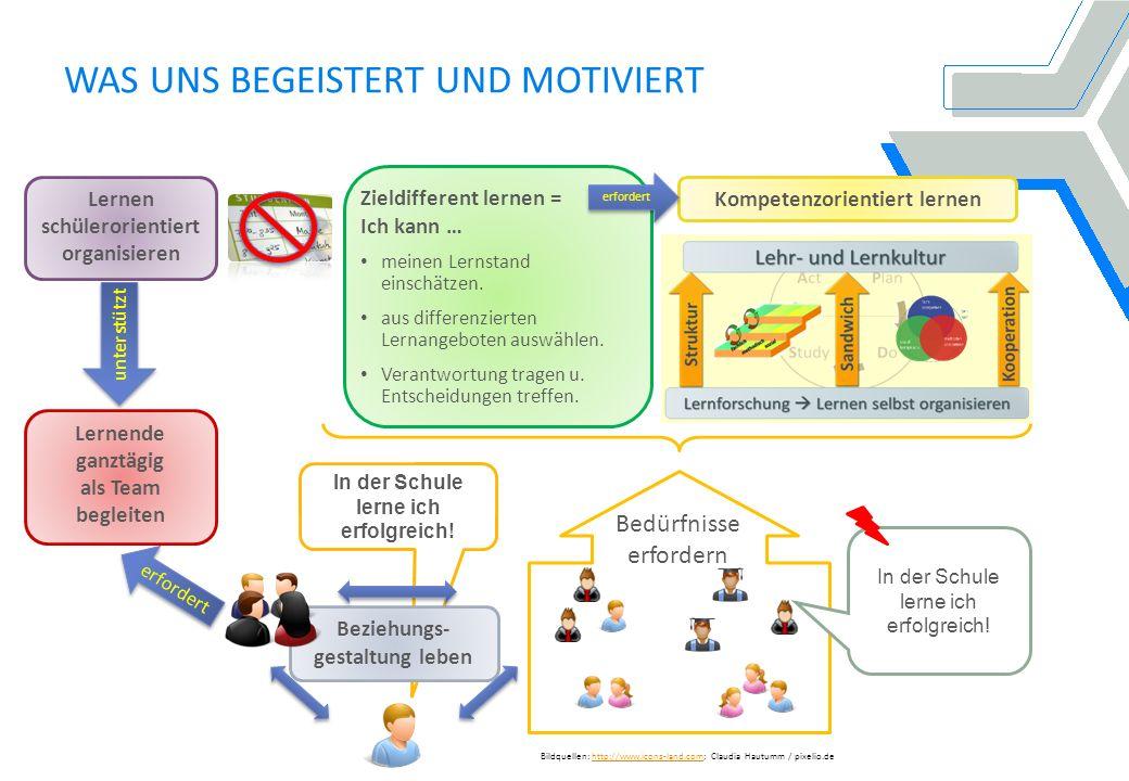WAS UNS BEGEISTERT UND MOTIVIERT Bildquellen: http://www.icons-land.com; Claudia Hautumm / pixelio.dehttp://www.icons-land.com unterstützt erfordert Zieldifferent lernen = Ich kann … meinen Lernstand einschätzen.