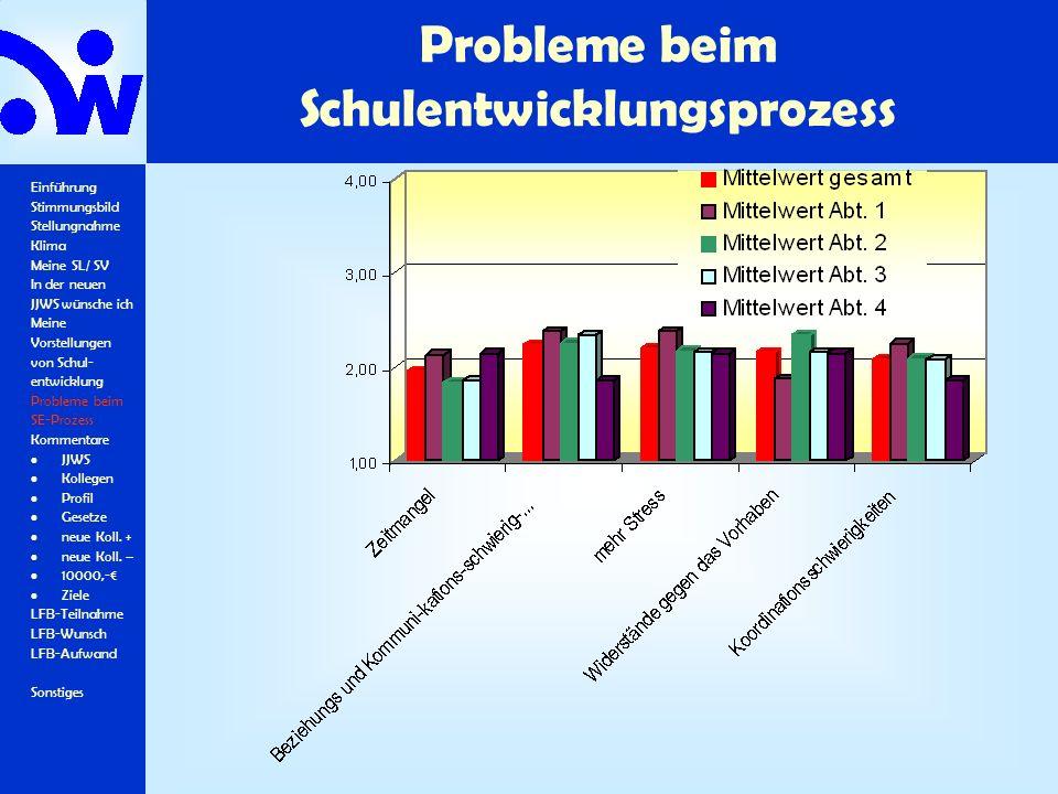 Probleme beim Schulentwicklungsprozess Einführung Stimmungsbild Stellungnahme Klima Meine SL/ SV In der neuen JJWS wünsche ich Meine Vorstellungen von