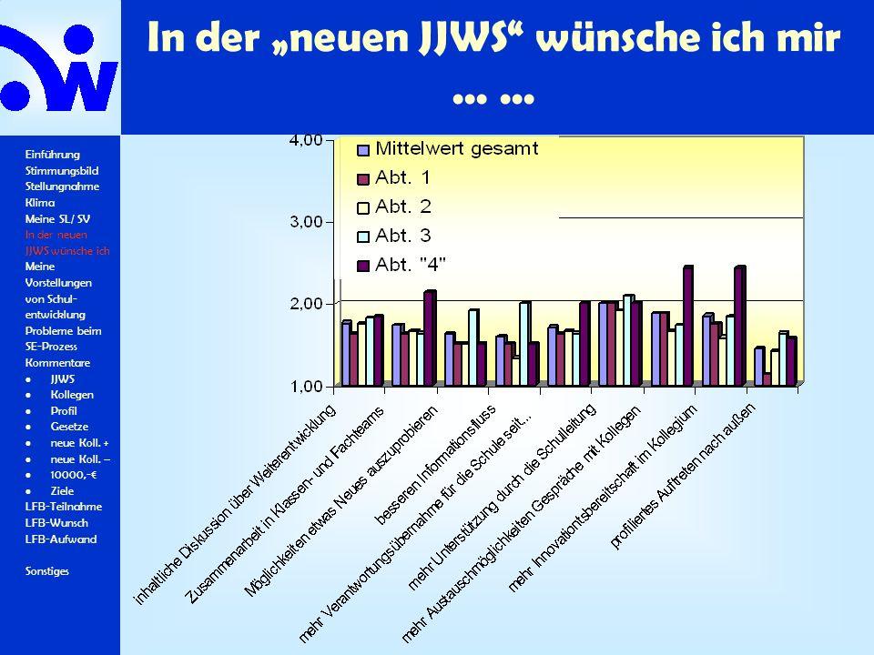 """In der """"neuen JJWS"""" wünsche ich mir...... Einführung Stimmungsbild Stellungnahme Klima Meine SL/ SV In der neuen JJWS wünsche ich Meine Vorstellungen"""