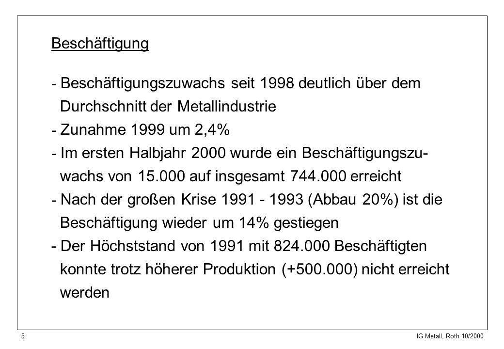5 IG Metall, Roth 10/2000 Beschäftigung - Beschäftigungszuwachs seit 1998 deutlich über dem Durchschnitt der Metallindustrie - Zunahme 1999 um 2,4% - Im ersten Halbjahr 2000 wurde ein Beschäftigungszu- wachs von 15.000 auf insgesamt 744.000 erreicht - Nach der großen Krise 1991 - 1993 (Abbau 20%) ist die Beschäftigung wieder um 14% gestiegen - Der Höchststand von 1991 mit 824.000 Beschäftigten konnte trotz höherer Produktion (+500.000) nicht erreicht werden