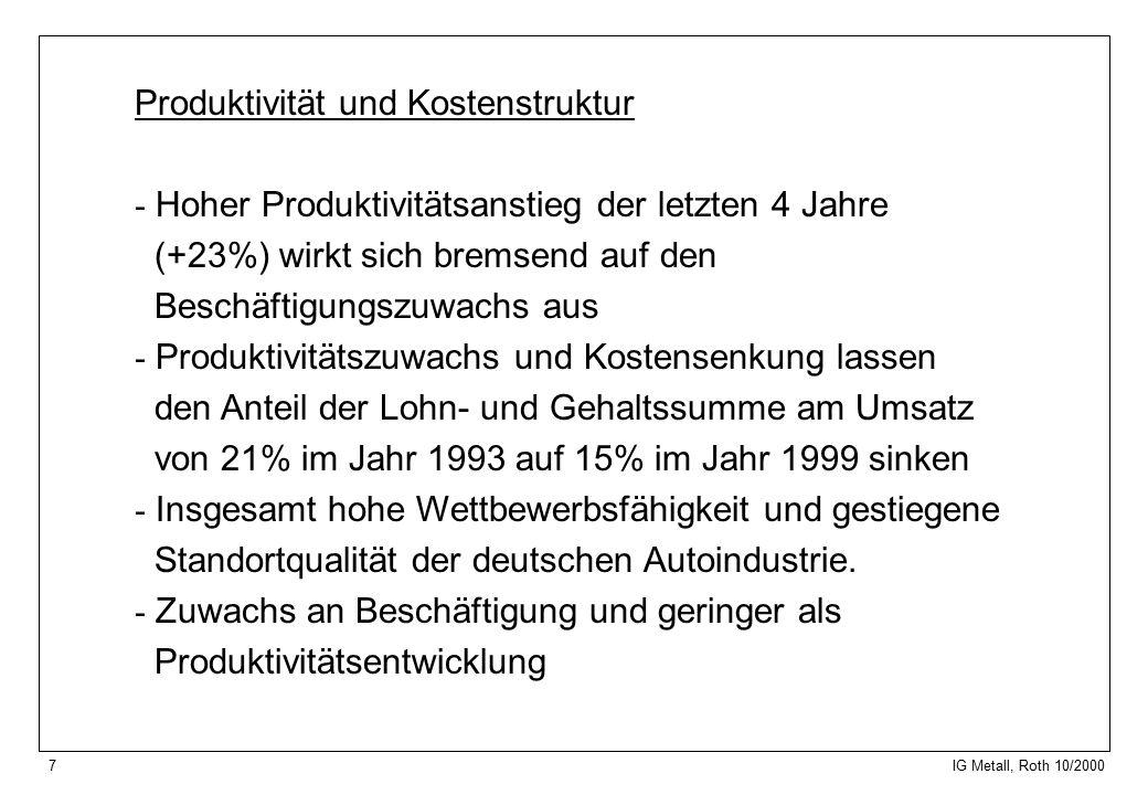 7 IG Metall, Roth 10/2000 Produktivität und Kostenstruktur - Hoher Produktivitätsanstieg der letzten 4 Jahre (+23%) wirkt sich bremsend auf den Beschäftigungszuwachs aus - Produktivitätszuwachs und Kostensenkung lassen den Anteil der Lohn- und Gehaltssumme am Umsatz von 21% im Jahr 1993 auf 15% im Jahr 1999 sinken - Insgesamt hohe Wettbewerbsfähigkeit und gestiegene Standortqualität der deutschen Autoindustrie.