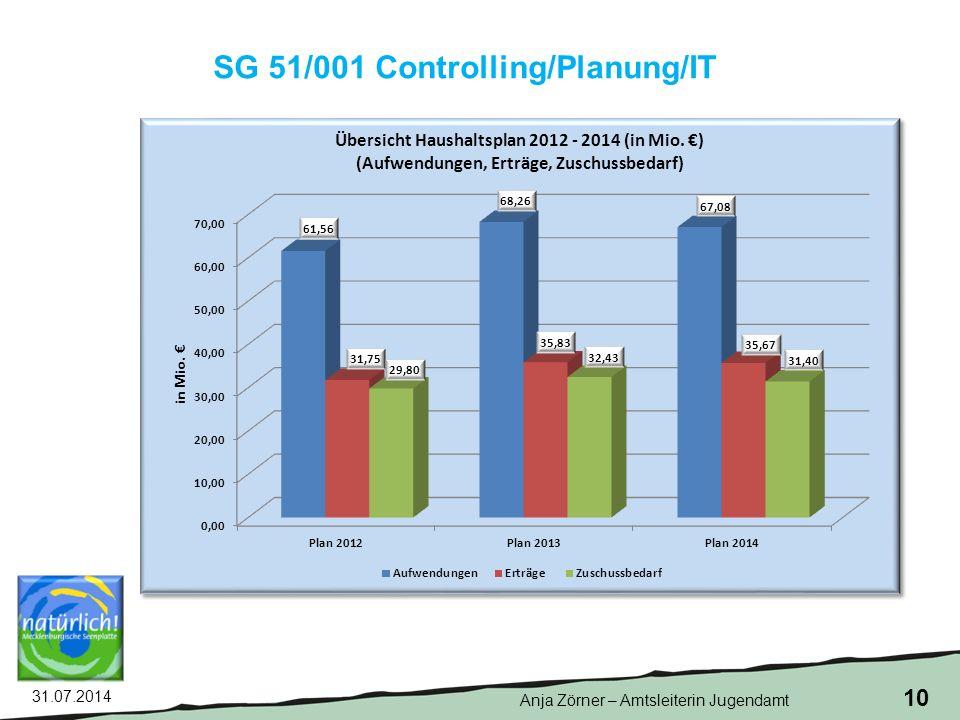 31.07.2014 10 SG 51/001 Controlling/Planung/IT Anja Zörner – Amtsleiterin Jugendamt