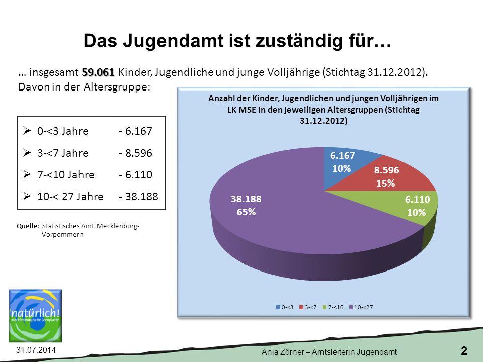 31.07.2014 23 Daten und Fakten zur Finanzierung im Bereich Kindertagesförderung Drei Säulen der Finanzierung gemäß § 18 KiföG M-V Grundförderung § 18 Abs.