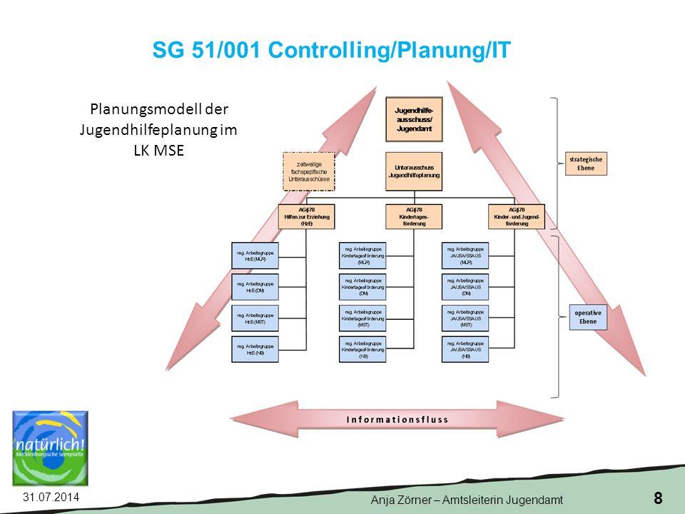 31.07.2014 8 SG 51/001 Controlling/Planung/IT Planungsmodell der Jugendhilfeplanung im LK MSE Anja Zörner – Amtsleiterin Jugendamt