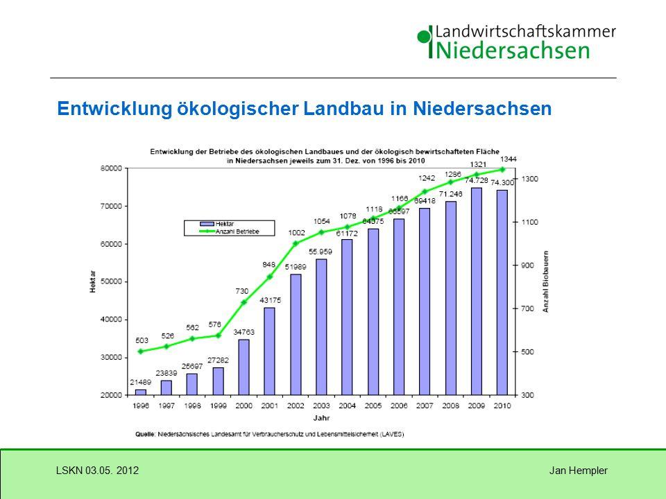 Jan HemplerLSKN 03.05. 2012 Ökologischer Landbau in Niedersachsen  2,9 % der LF in Niedersachsen wird ökologisch bewirtschaftet  7,5% beträgt der An