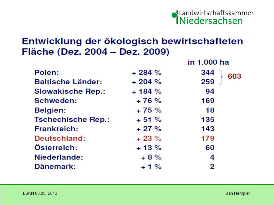 Jan HemplerLSKN 03.05. 2012 Anteil ökologisch bewirtschafteter Fläche in der EU