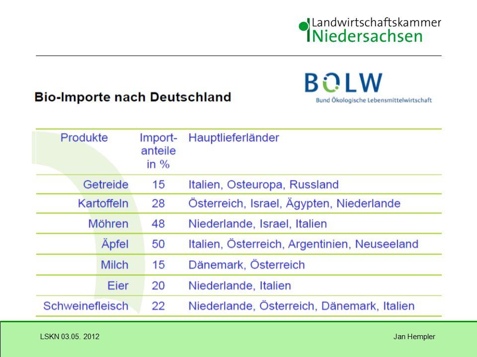Jan HemplerLSKN 03.05. 2012 Umsatzentwicklung bei einzelnen Bioprodukten