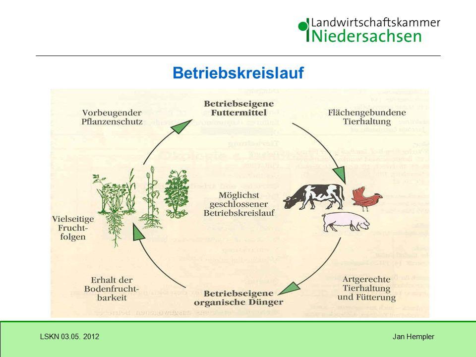 Jan HemplerLSKN 03.05. 2012 Ökologischer Landbau in Stichworten kein Einsatz gentechnisch veränderter Organismen Richtlinien (Positivlisten) regeln Pr