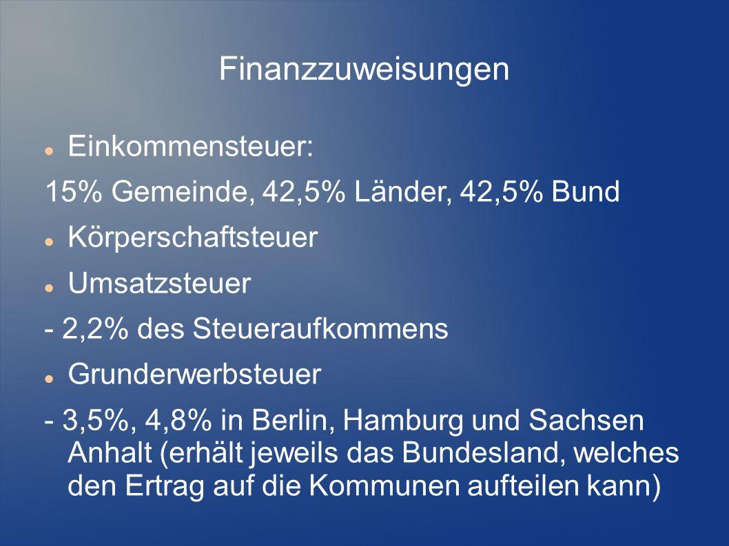 Finanzzuweisungen Einkommensteuer: 15% Gemeinde, 42,5% Länder, 42,5% Bund Körperschaftsteuer Umsatzsteuer - 2,2% des Steueraufkommens Grunderwerbsteue