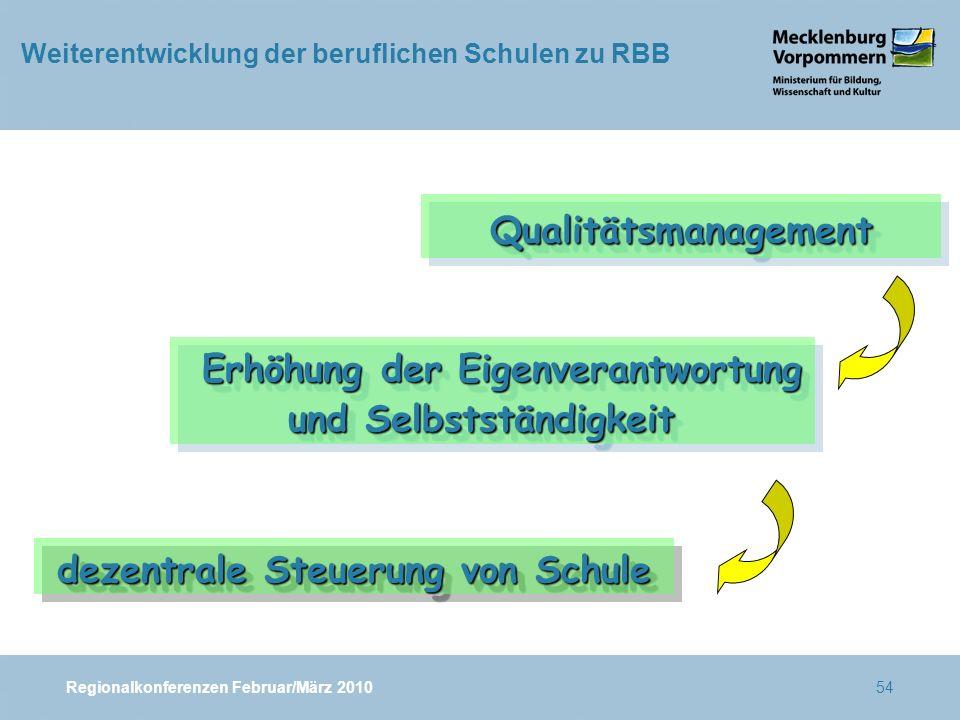 Regionalkonferenzen Februar/März 201054 QualitätsmanagementQualitätsmanagement Erhöhung der Eigenverantwortung Erhöhung der Eigenverantwortung und Selbstständigkeit Erhöhung der Eigenverantwortung Erhöhung der Eigenverantwortung und Selbstständigkeit dezentrale Steuerung von Schule Weiterentwicklung der beruflichen Schulen zu RBB