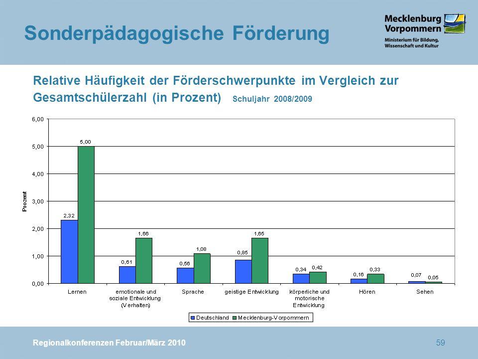 Regionalkonferenzen Februar/März 201059 Relative Häufigkeit der Förderschwerpunkte im Vergleich zur Gesamtschülerzahl (in Prozent) Schuljahr 2008/2009 Sonderpädagogische Förderung