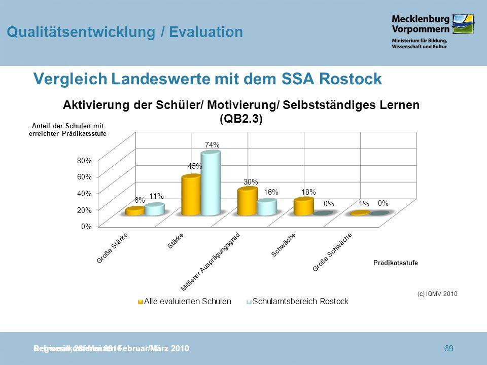 Regionalkonferenzen Februar/März 201069 Vergleich Landeswerte mit dem SSA Rostock Schwerin, 28.
