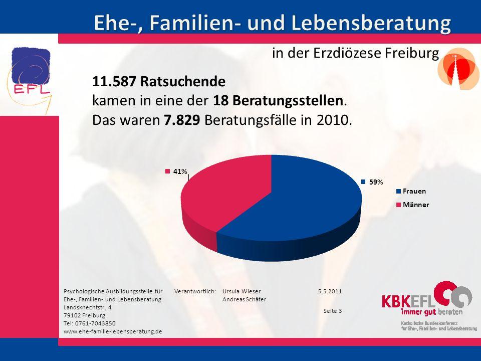 Psychologische Ausbildungsstelle für Ehe-, Familien- und Lebensberatung Landsknechtstr.
