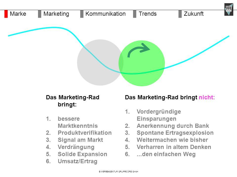 © WERBEAGENTUR GRUPPE DREI GmbH Das Marketing-Rad bringt: 1.