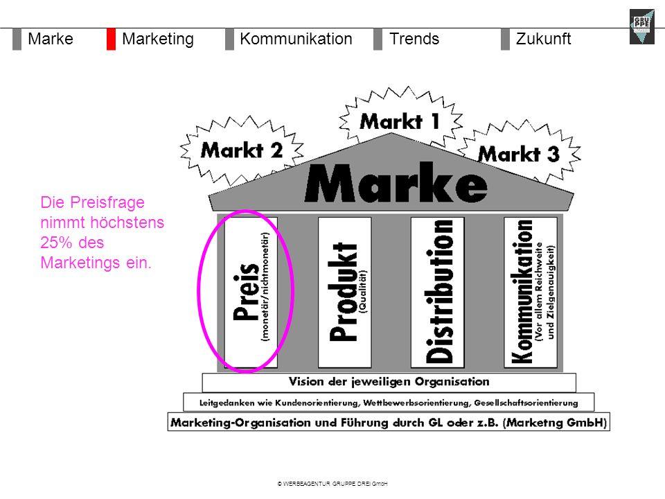 © WERBEAGENTUR GRUPPE DREI GmbH Die Preisfrage nimmt höchstens 25% des Marketings ein.