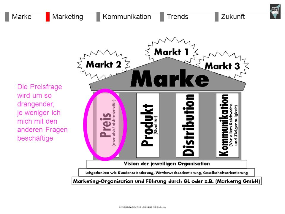 © WERBEAGENTUR GRUPPE DREI GmbH Die Preisfrage wird um so drängender, je weniger ich mich mit den anderen Fragen beschäftige MarketingMarkeKommunikationZukunftTrends