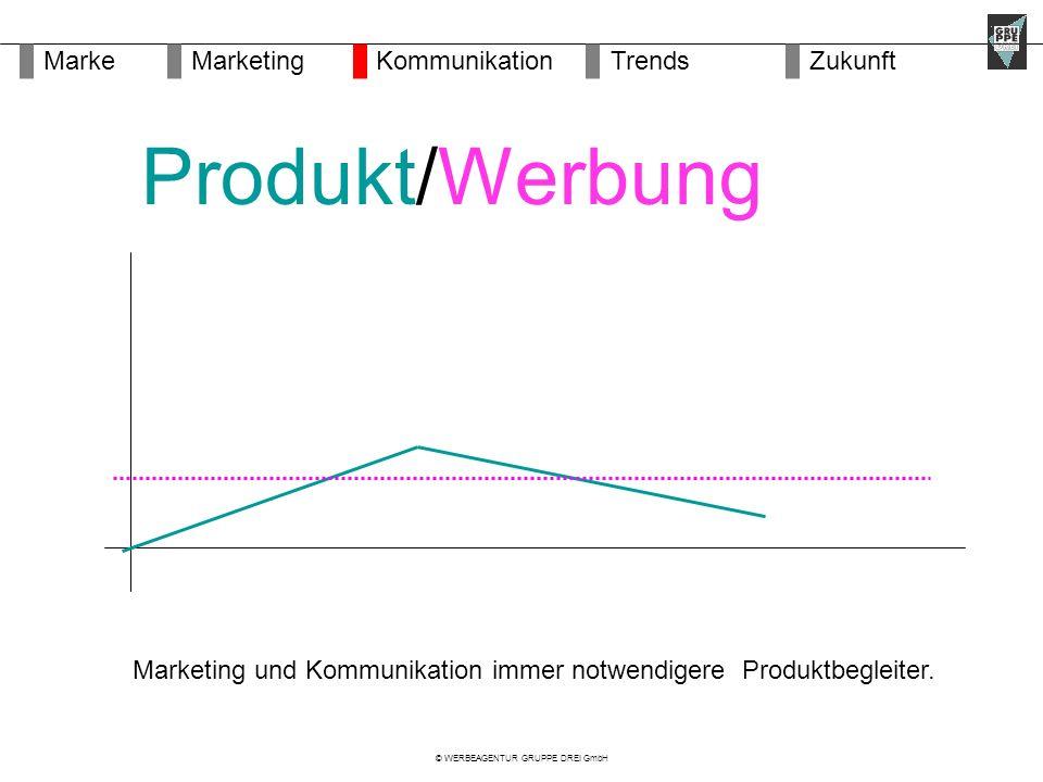 © WERBEAGENTUR GRUPPE DREI GmbH MarketingMarkeKommunikationZukunftTrends Marketing und Kommunikation immer notwendigere Produktbegleiter.