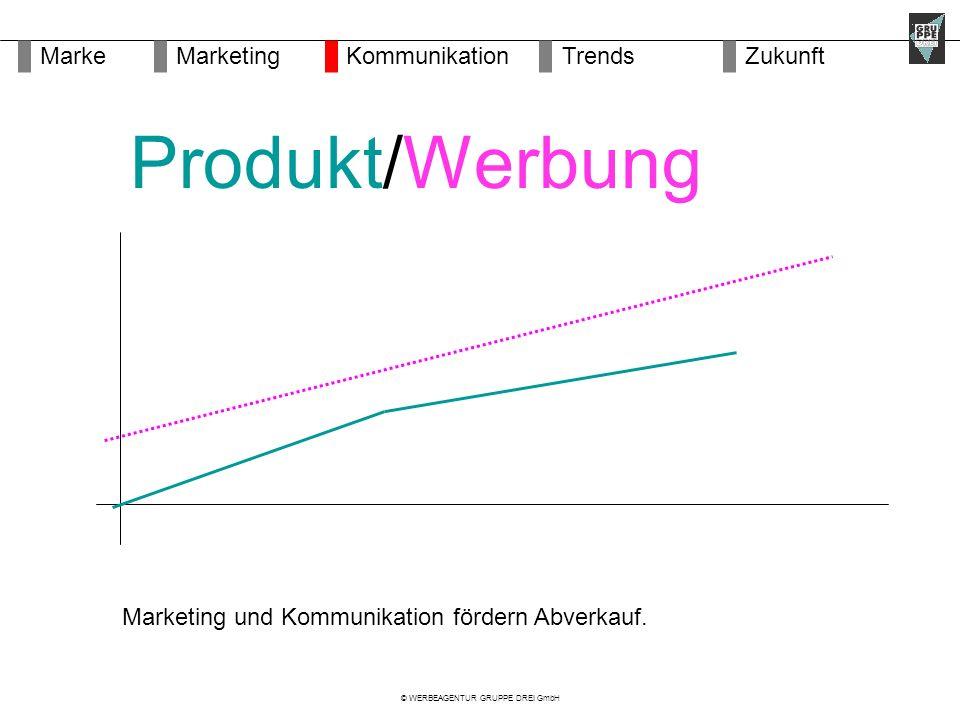 © WERBEAGENTUR GRUPPE DREI GmbH MarketingMarkeKommunikationZukunftTrends Marketing und Kommunikation fördern Abverkauf.
