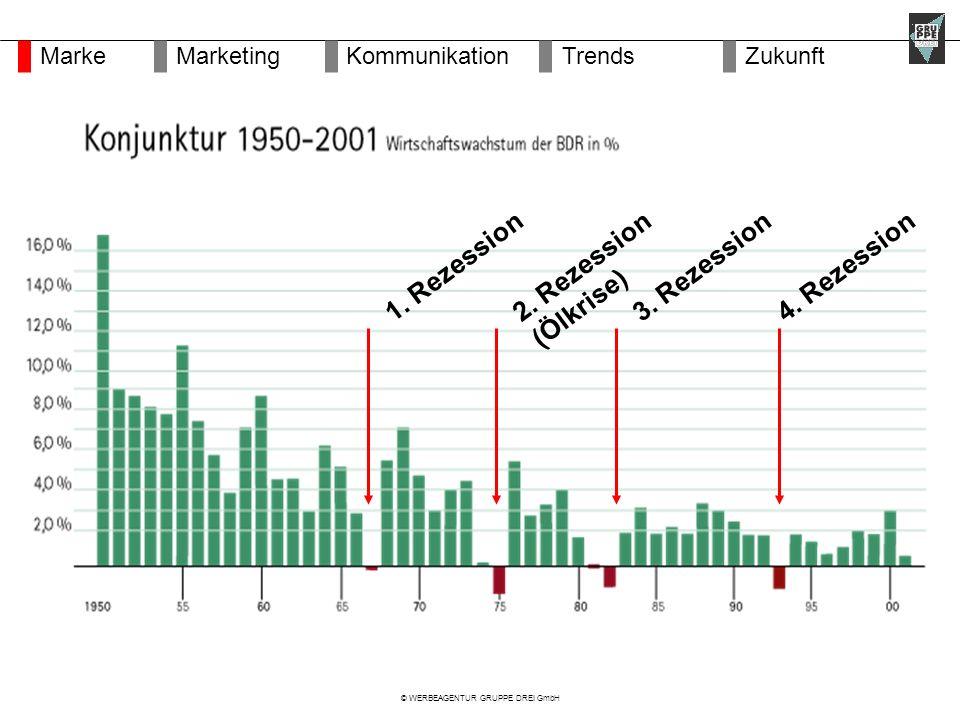 © WERBEAGENTUR GRUPPE DREI GmbH 1. Rezession2. Rezession (Ölkrise) 3.