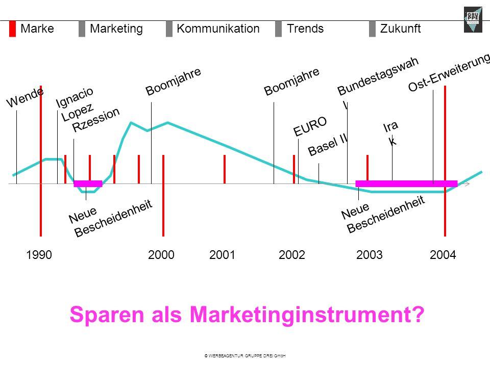 © WERBEAGENTUR GRUPPE DREI GmbH Web-Nutzung DeutschlandSchweizFinnlandHongkong MarketingMarkeKommunikationZukunftTrends