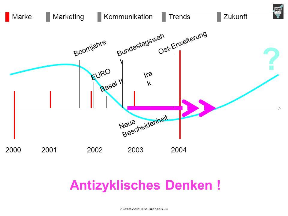 © WERBEAGENTUR GRUPPE DREI GmbH 2002200420012003 Neue Bescheidenheit Boomjahre Bundestagswah l EURO Antizyklisches Denken .