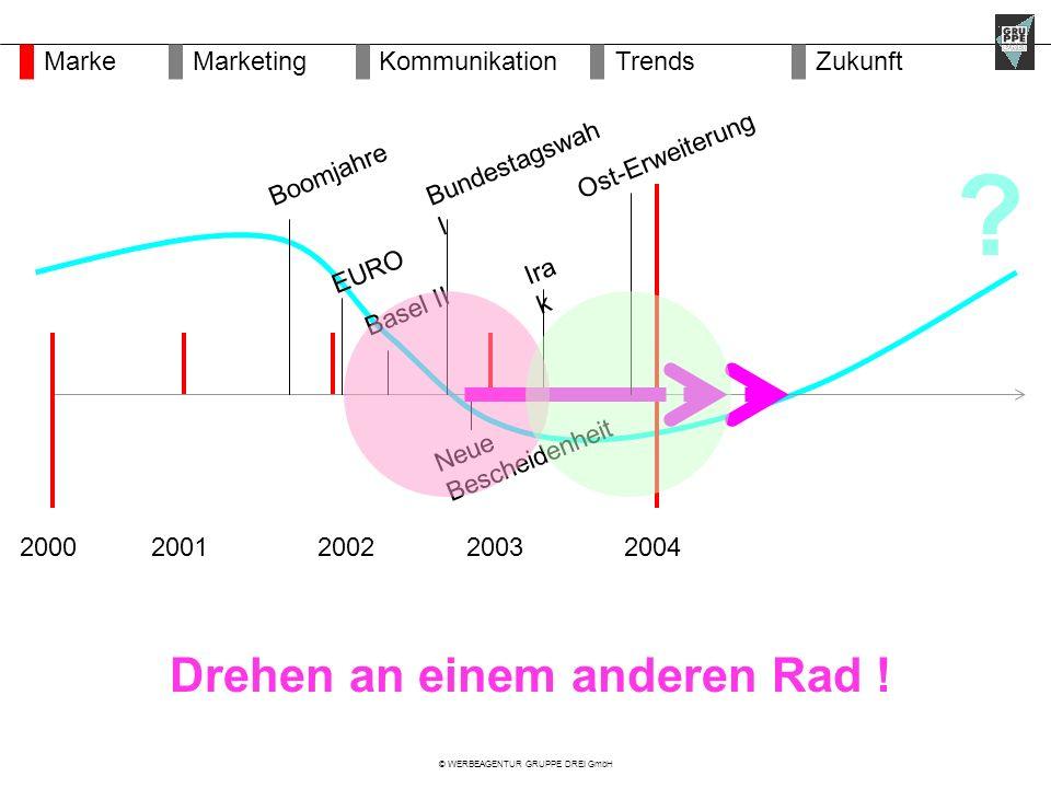 © WERBEAGENTUR GRUPPE DREI GmbH 2002200420012003 Neue Bescheidenheit Boomjahre Bundestagswah l EURO Drehen an einem anderen Rad .