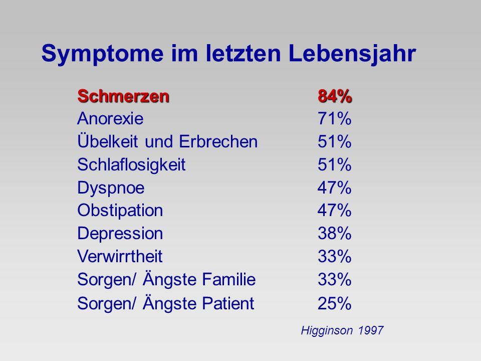 Symptome im letzten Lebensjahr Schmerzen84% Anorexie71% Übelkeit und Erbrechen51% Schlaflosigkeit51% Dyspnoe47% Obstipation47% Depression38% Verwirrth