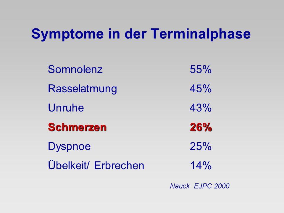 Symptome in der Terminalphase Somnolenz55% Rasselatmung45% Unruhe43% Schmerzen26% Dyspnoe25% Übelkeit/ Erbrechen14% Nauck EJPC 2000