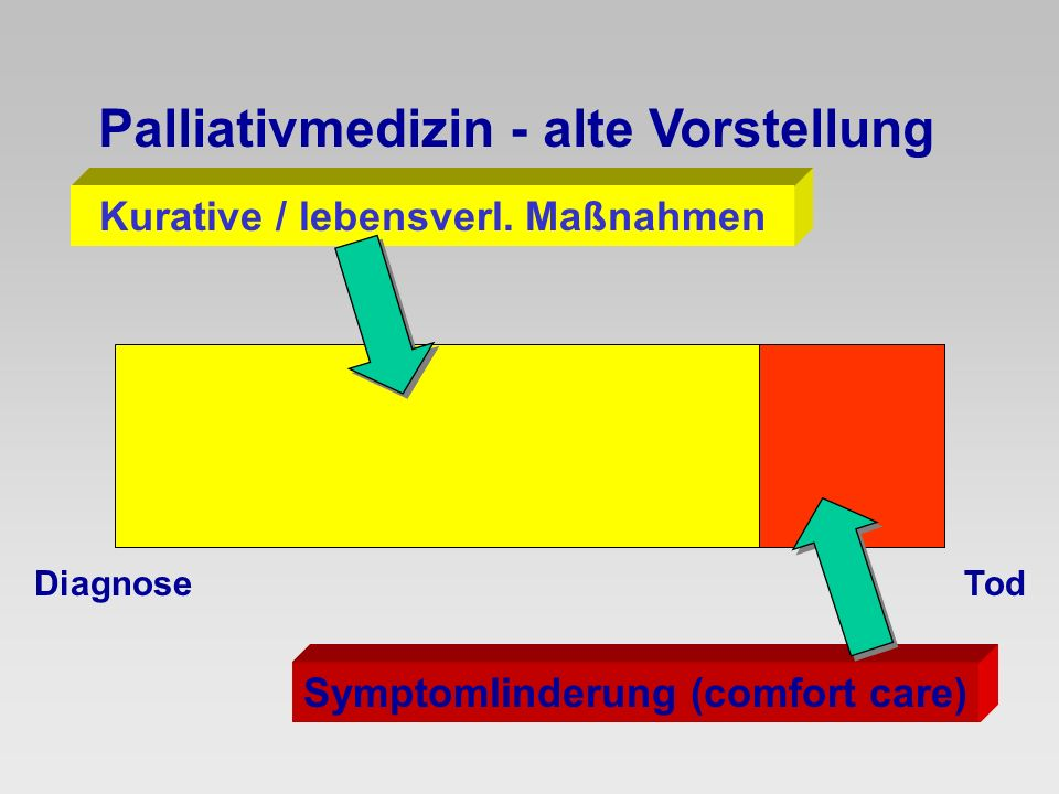 Palliativmedizin - neue Vorstellung kurativ Antineoplastische Therapie Terminal- phase Trauer Palliativmedizin