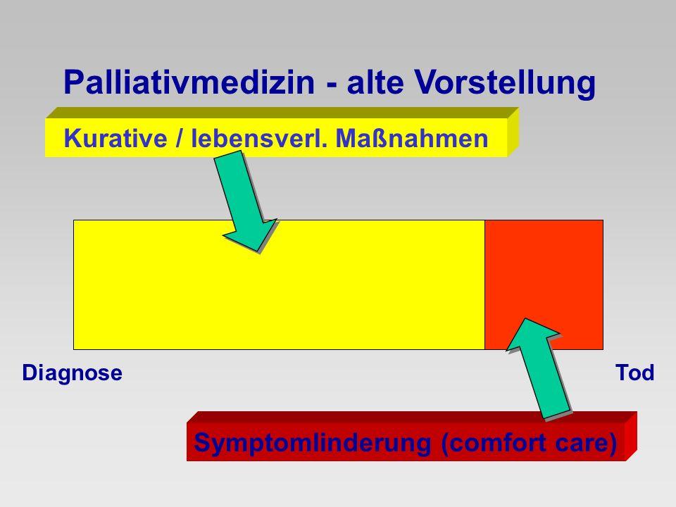 Symptomlinderung (comfort care) Kurative / lebensverl. Maßnahmen Palliativmedizin - alte Vorstellung TodDiagnose