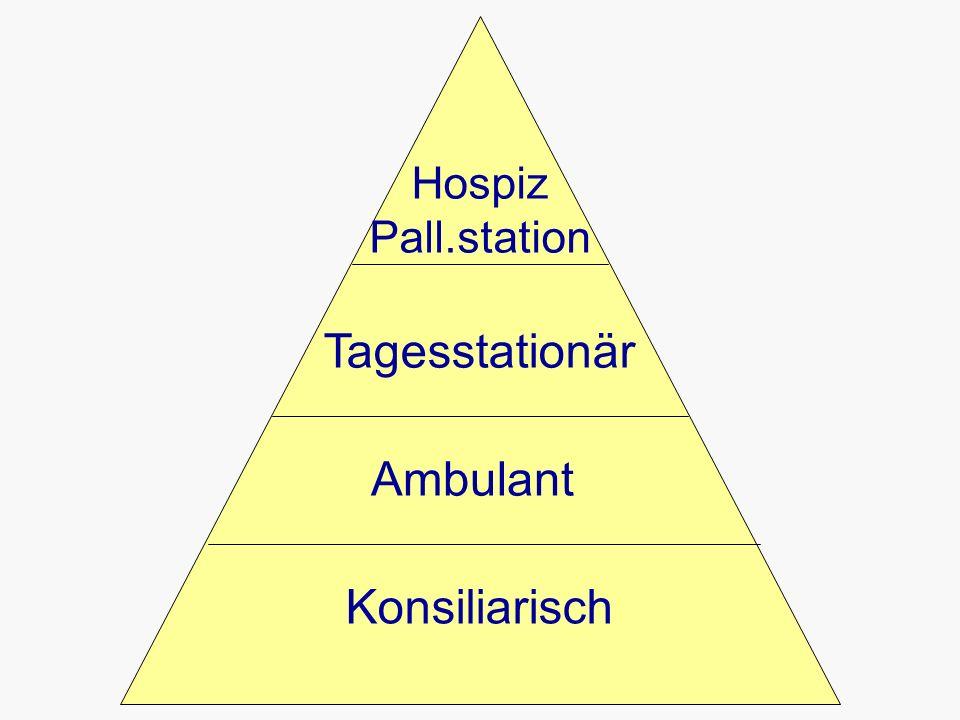 Konsiliarisch Tagesstationär Hospiz Pall.station Ambulant