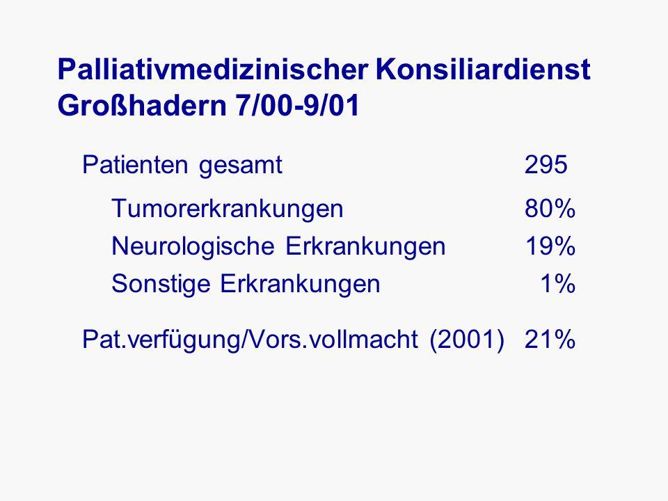 Palliativmedizinischer Konsiliardienst Großhadern 7/00-9/01 Patienten gesamt 295 Tumorerkrankungen 80% Neurologische Erkrankungen 19% Sonstige Erkrankungen 1% Pat.verfügung/Vors.vollmacht (2001)21%