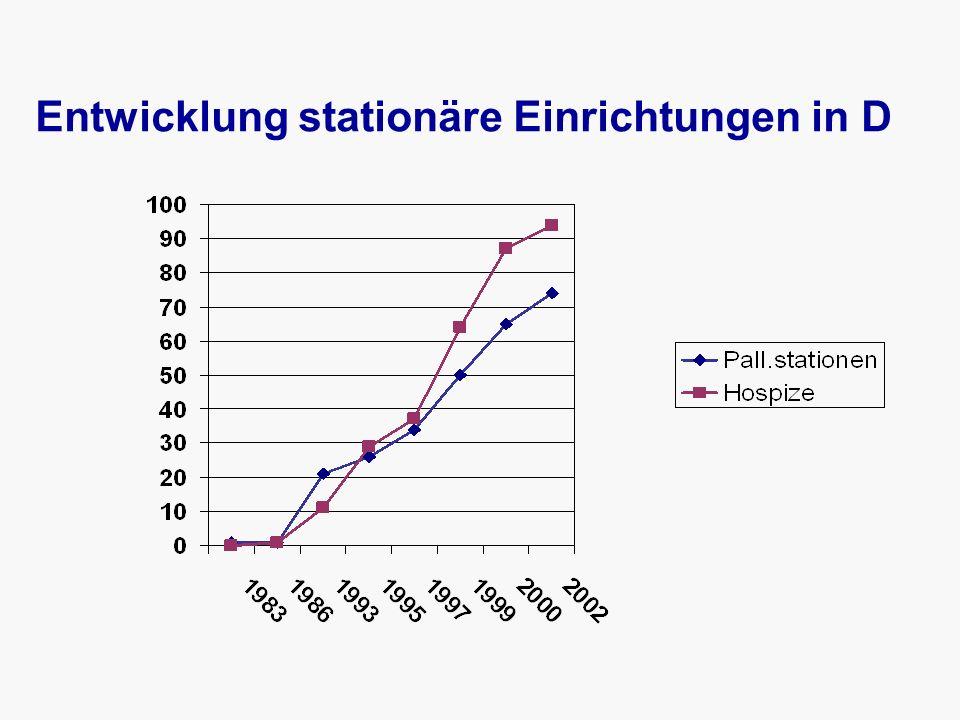 Entwicklung stationäre Einrichtungen in D