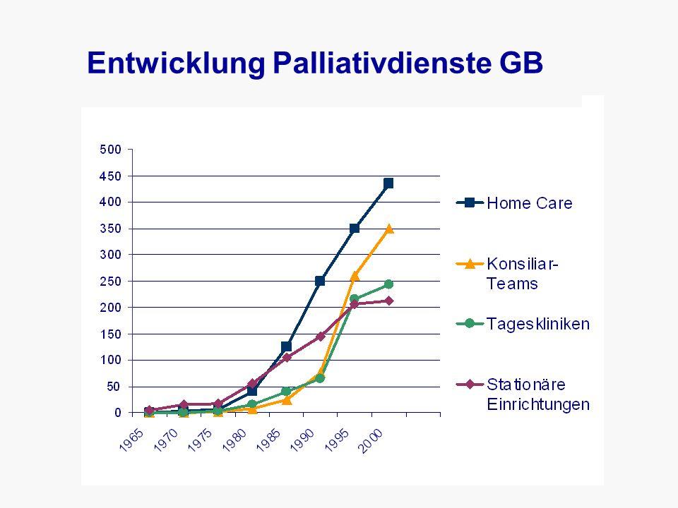 Entwicklung Palliativdienste GB