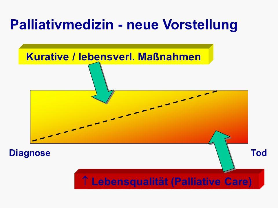 Symptome in der Terminalphase Somnolenz55% Rasselatmung45% Unruhe43% Schmerzen26% Dyspnoe25% Übelkeit/Erbrechen14% Nauck 2000