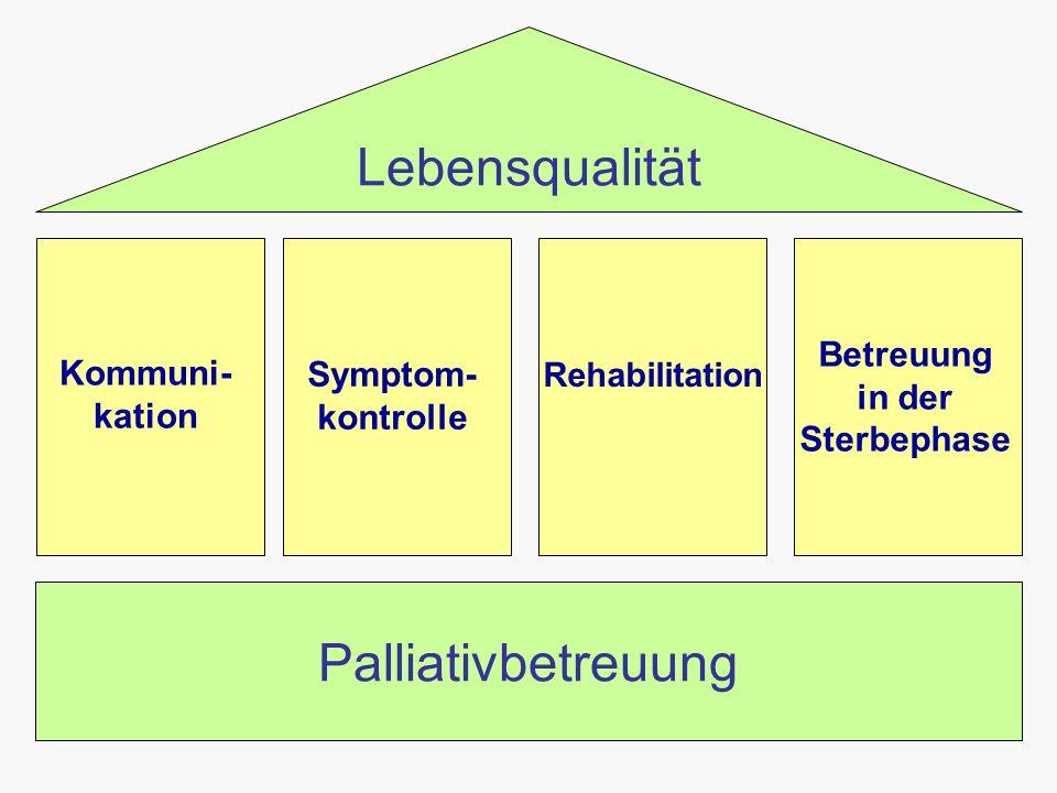 Kommuni- kation Betreuung in der Sterbephase Rehabilitation Symptom- kontrolle Palliativbetreuung Lebensqualität