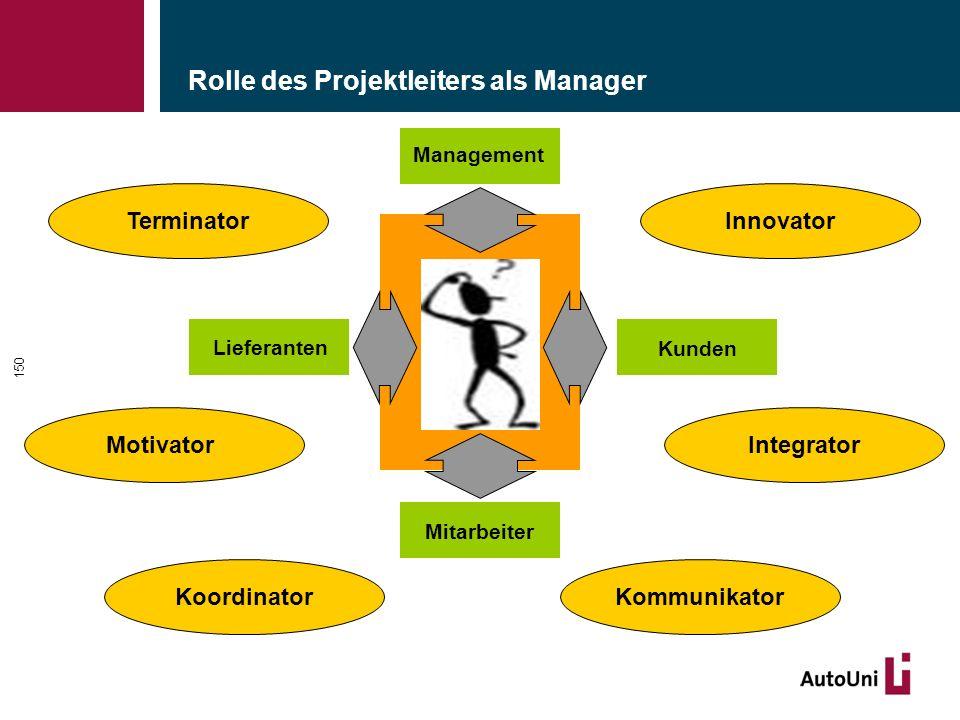 Rolle des Projektleiters als Manager 150 Lieferanten Kunden Mitarbeiter Management Innovator Motivator Kommunikator Integrator Koordinator Terminator
