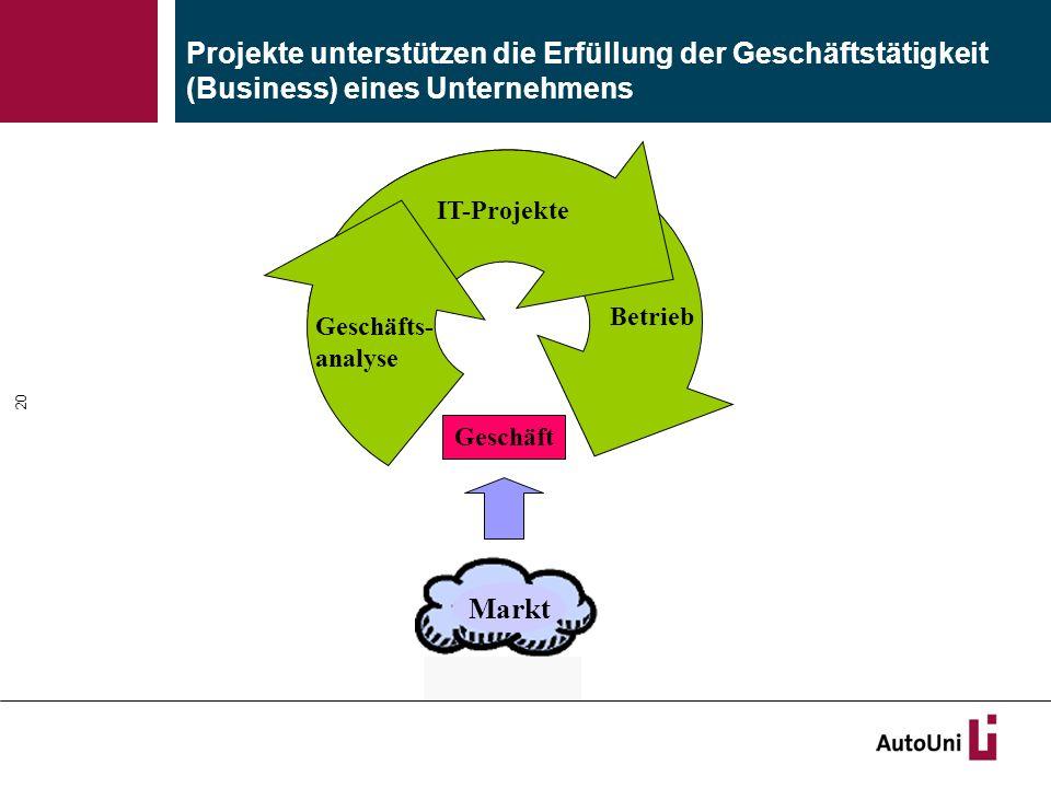 Projekte unterstützen die Erfüllung der Geschäftstätigkeit (Business) eines Unternehmens 20 Geschäft Markt Geschäfts- analyse IT-Projekte Betrieb