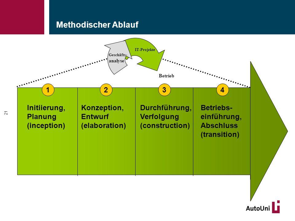 Methodischer Ablauf 21 Geschäfts - analyse IT-Projekte Betrieb Initiierung, Planung (inception) 1234 Konzeption, Entwurf (elaboration) Durchführung, Verfolgung (construction) Betriebs- einführung, Abschluss (transition)