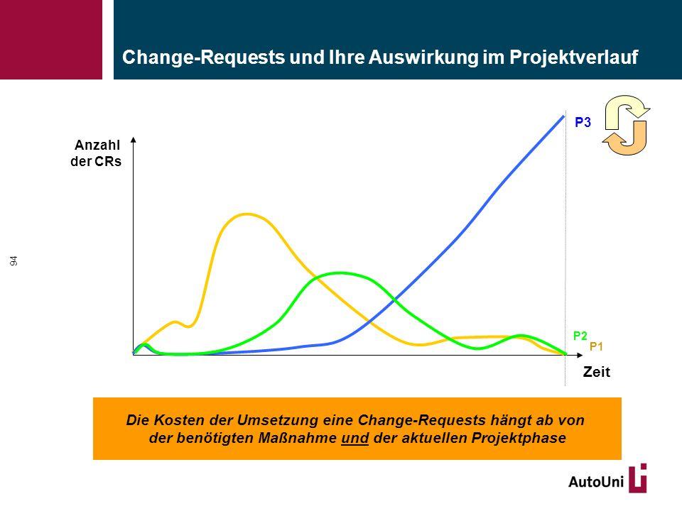 Change-Requests und Ihre Auswirkung im Projektverlauf 94 Zeit Anzahl der CRs Die Kosten der Umsetzung eine Change-Requests hängt ab von der benötigten Maßnahme und der aktuellen Projektphase P3 P2 P1