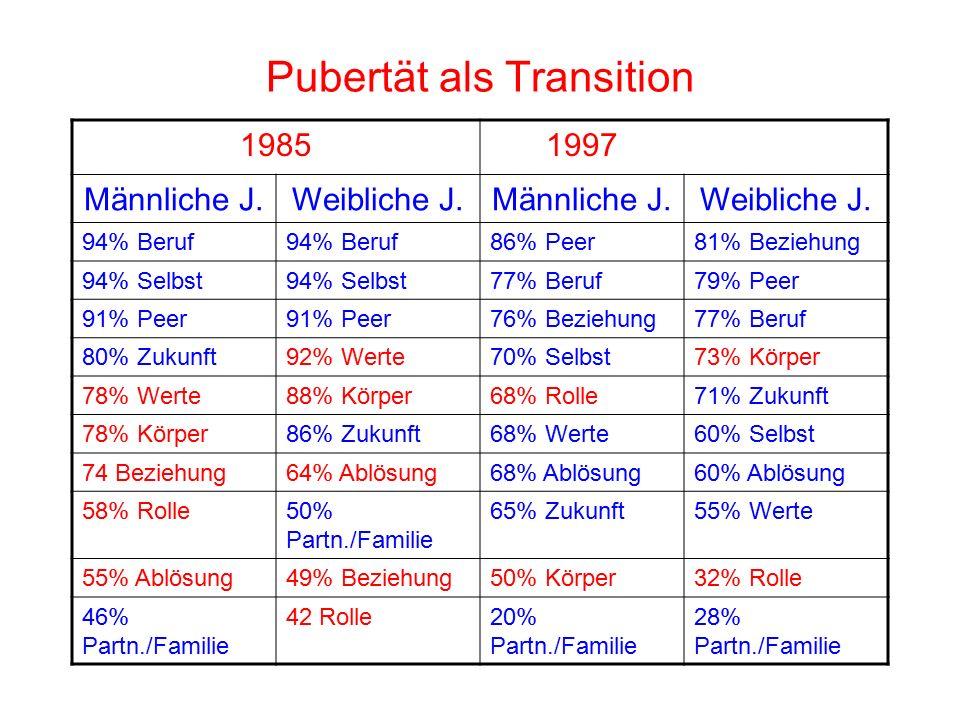 Pubertät als Transition 19851997 Männliche J.Weibliche J.Männliche J.Weibliche J.