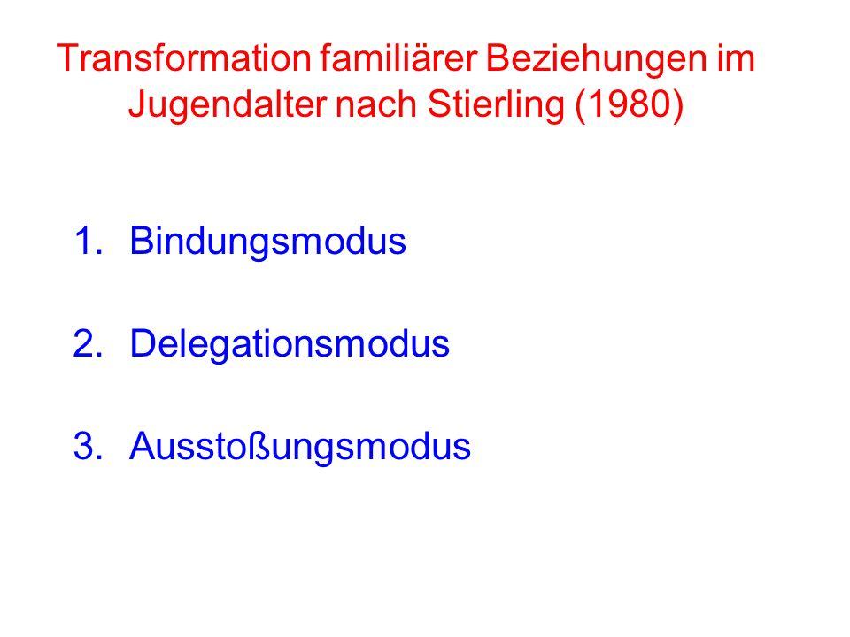 1.Bindungsmodus 2.Delegationsmodus 3.Ausstoßungsmodus Transformation familiärer Beziehungen im Jugendalter nach Stierling (1980)
