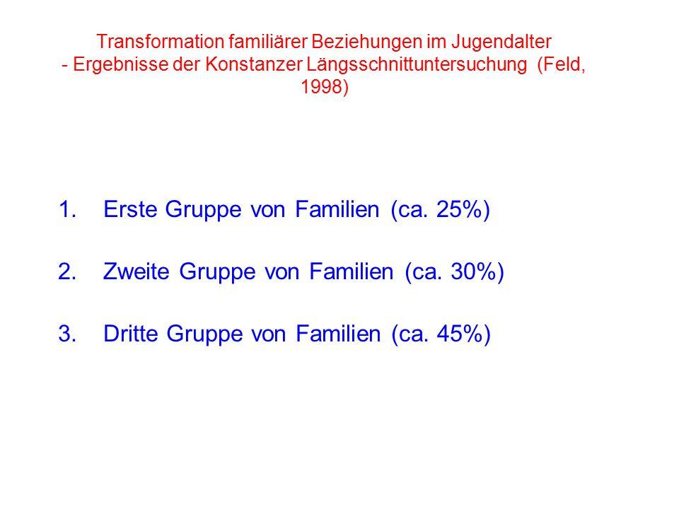1.Erste Gruppe von Familien (ca. 25%) 2.Zweite Gruppe von Familien (ca.